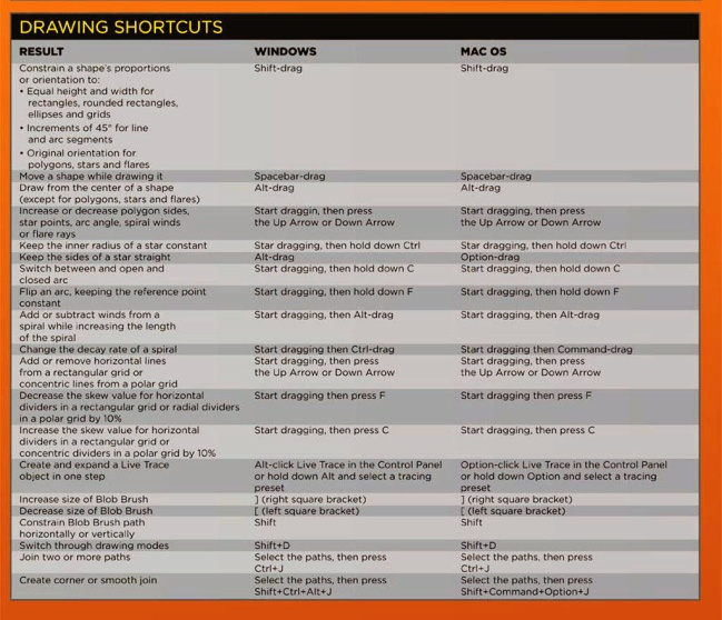Adobe Illustrator Drawing Shortcuts