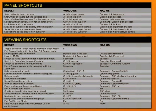 Adobe Illustrator Panel and Viewing Shortcuts
